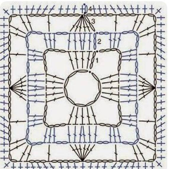 esquema grannys square