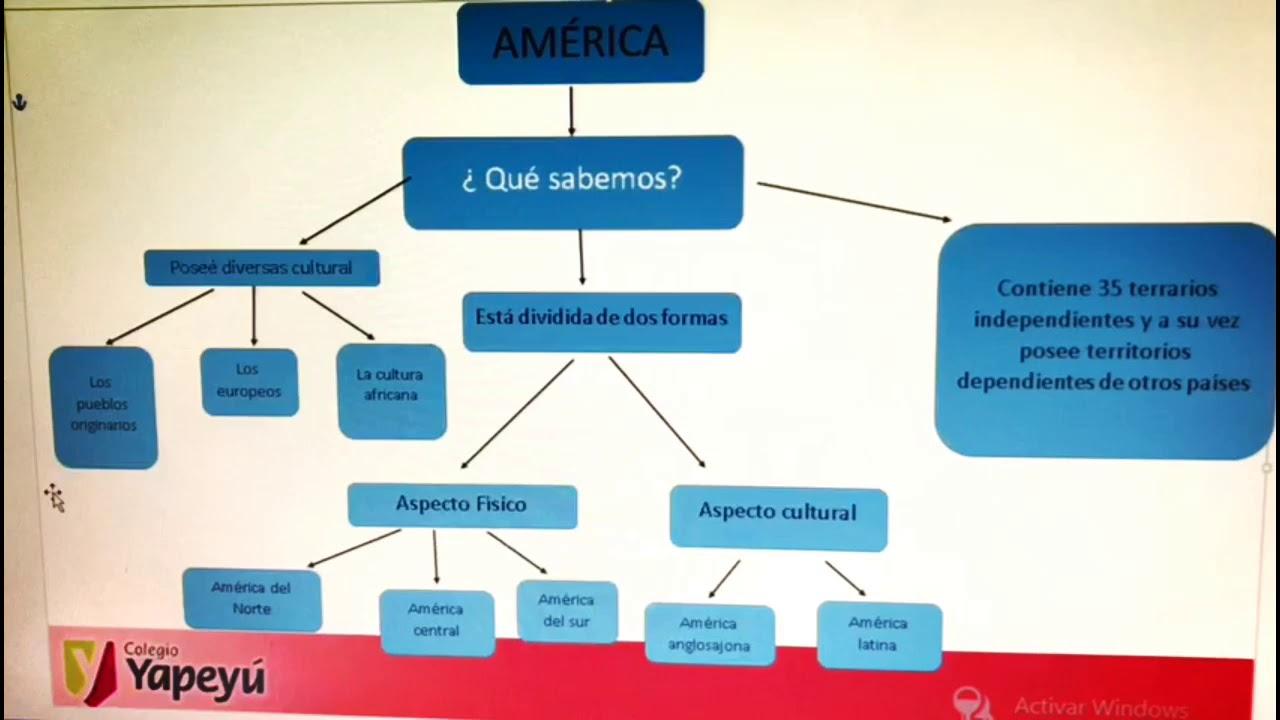 Esquema de América